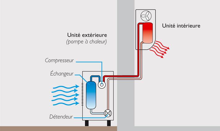 Schéma du fonctionnement d'une pompe à chaleur air/air